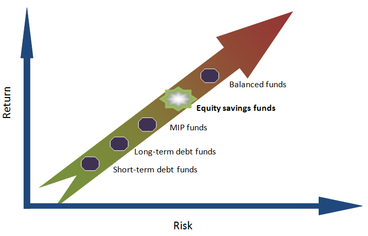 Equity Savings Fund- New kid on the block