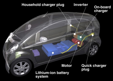 Charging up the Electric Vehicle story…
